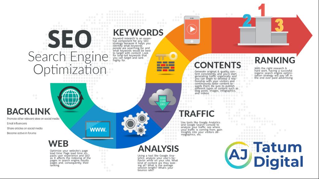 Organic Search Engine Optimization Infographic